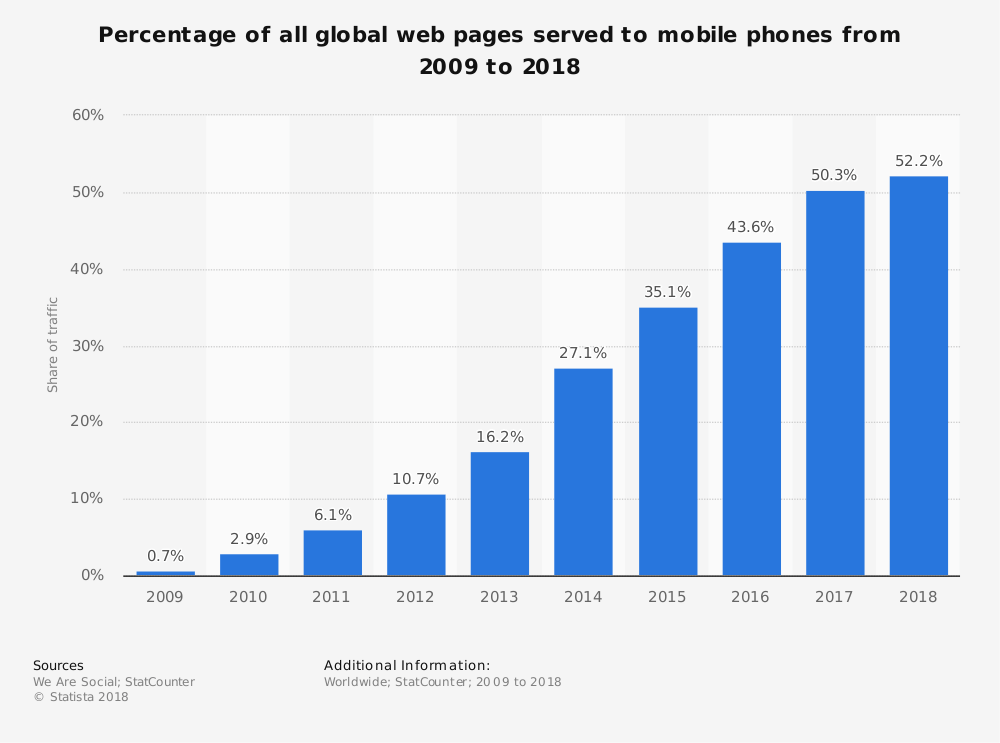 mobile website traffic